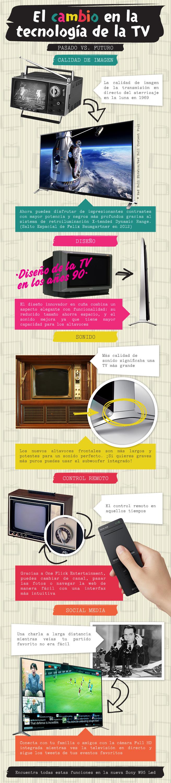 TV: Pasado vs. Presente - Infográfico